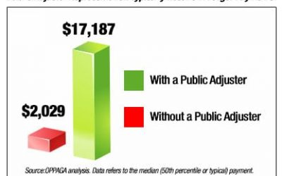 Why Use a Public Adjuster?